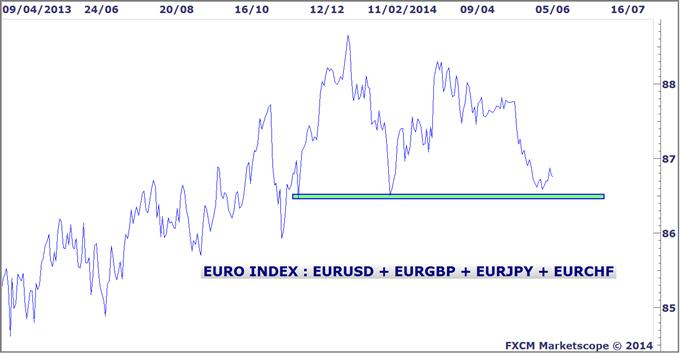 Tendance de l'euro sur le Forex
