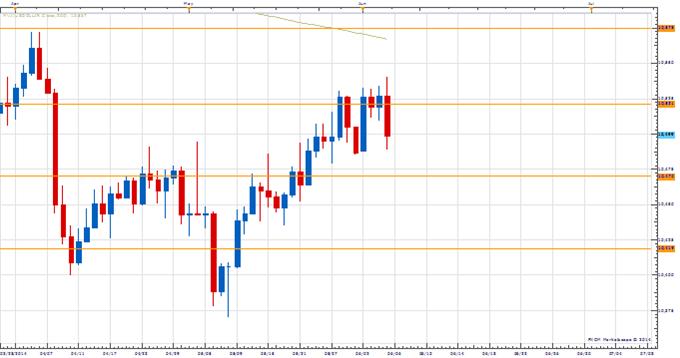 Price & Time: Broader USD Decline Next Week