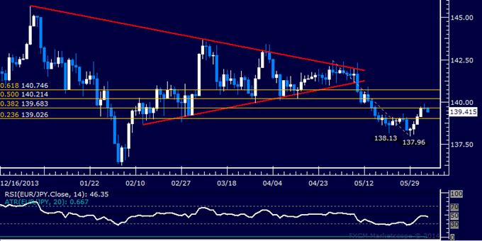 EUR/JPY Technical Analysis – Stalling Below 140.00 Figure