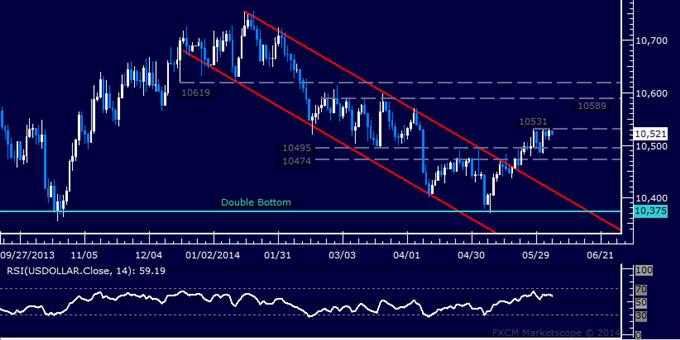 US Dollar technische Analyse – Immer noch beim Mai-Hoch
