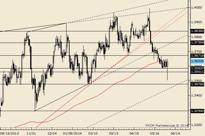 EUR/USD - Schub und Wende des Dreiecks wie im Lehrbuch