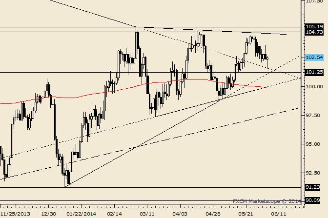 Vorherige Crude-Trendlinie macht das Tief aus