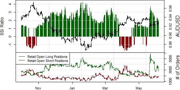 Australian Dollar Looks Safe Above Key Support