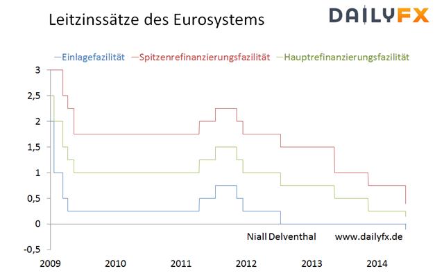 EUR/USD - Enttäuschende US-Arbeitsmarktkennzahlen könnten gestrige Erholungsbewegung katalysieren