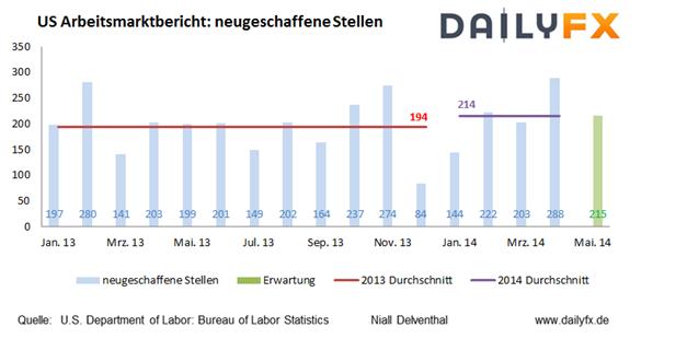 EUR/USD - Mit dem höchsten geplanten Stellenabbau im Mai droht US-Arbeitsmarktbericht zu enttäuschen