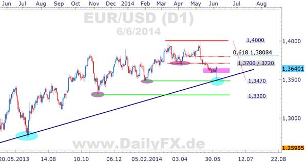 EUR/USD Tageschart Daily