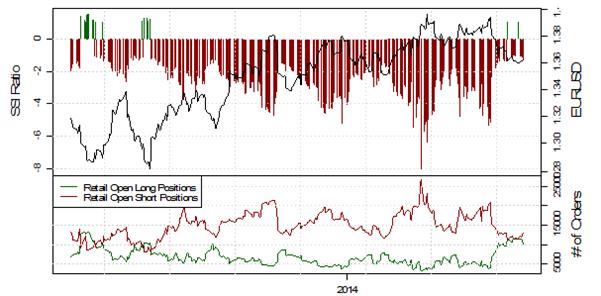 SSI Speculative Sentiment Index EUR/USD