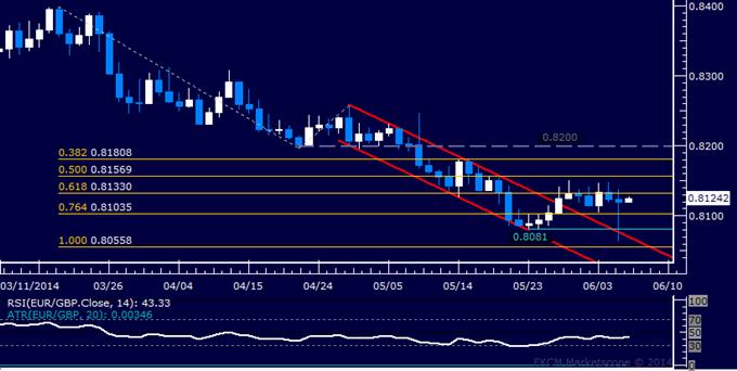 EUR/GBP Technical Analysis - Selloff Fails to Break Range