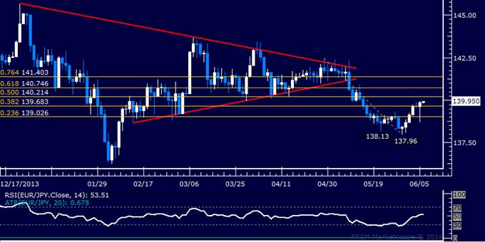 EUR/JPY Technical Analysis – Euro Rises to 3-Week High