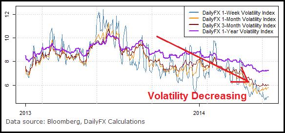 Forex volatility index