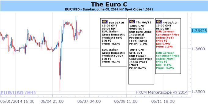 EZB im Spiel und Wirtschaftsdaten wieder hinter dem Steuer des Euro