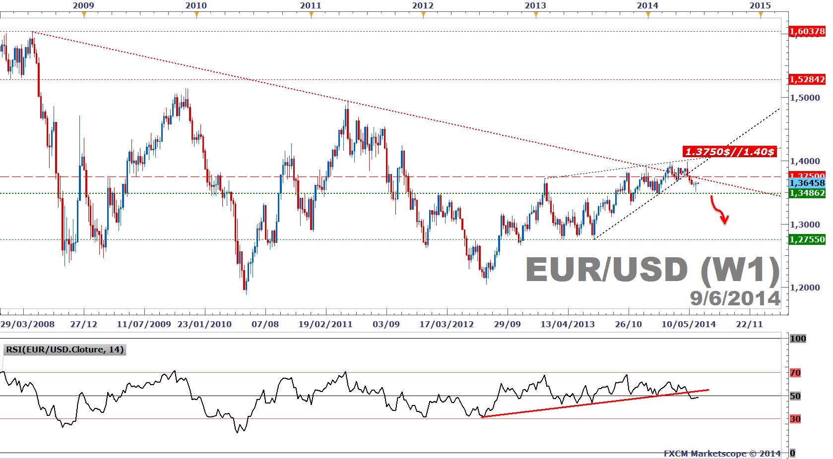Forex wisselkoers euro na dollar