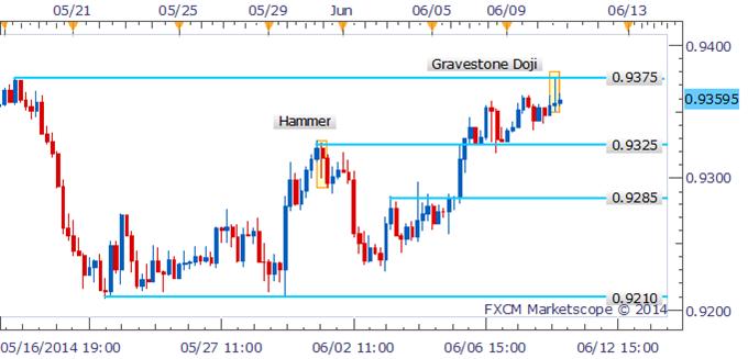AUD/USD Bulls Hesitate Near Key Resistance As Doji Forms