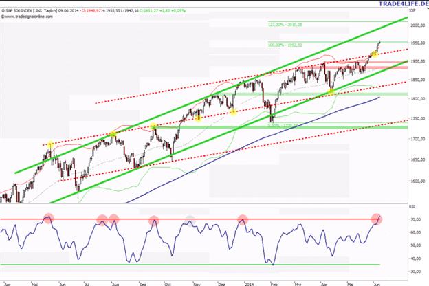 Aktienmarktupdate: S&P 500 erreicht Fibo-Ziel 1.952