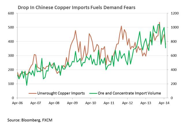 Crude Oil nähert sich dem Schlüsselwiderstand, Kupfer fällt vor China-Daten