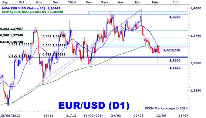Analyse_technique_de_l'euro-dollar