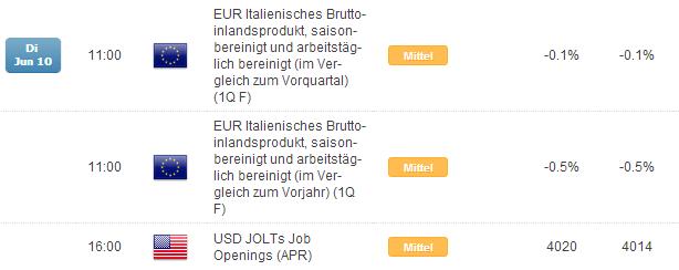 EUR/USD: keine Market-Mover in Sicht, niedirge Vola spricht für Long