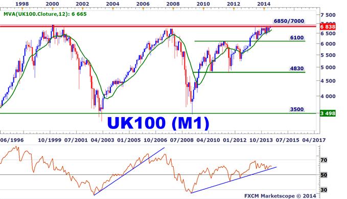 Idée de Trading DailyFX : Le FTSE 100 échoue de nouveau sous sa résistance de long terme