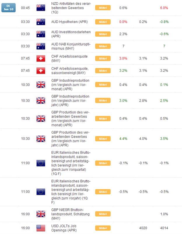 Kurzer Marktüberblick 11.06.2014