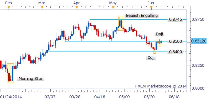 NZD/USD Teases At Break of 0.8500 Following Doji Candlesticks
