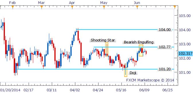 USD/JPY To Extend Declines Following Bearish Candlestick Pattern