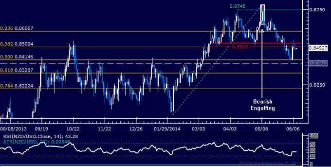 NZD/USD Technical Analysis – Rebound Cut Short at 0.85