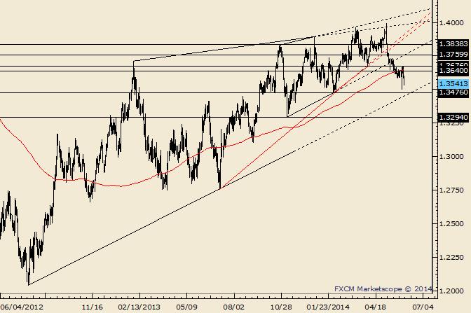 EUR/USD fällt auf großes Volumenlevel nach der EZB