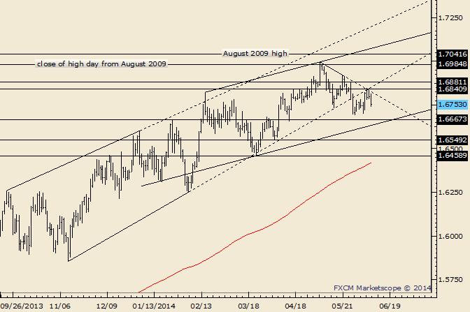 GBP/USD Now Bearish Below Post-NFP High