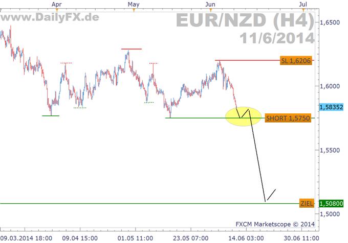 Trading Setup: Shortmöglichkeit im EUR/NZD