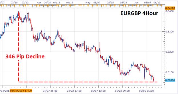 EUR/GBP: Abwärtstrend-Momentum wird stärker