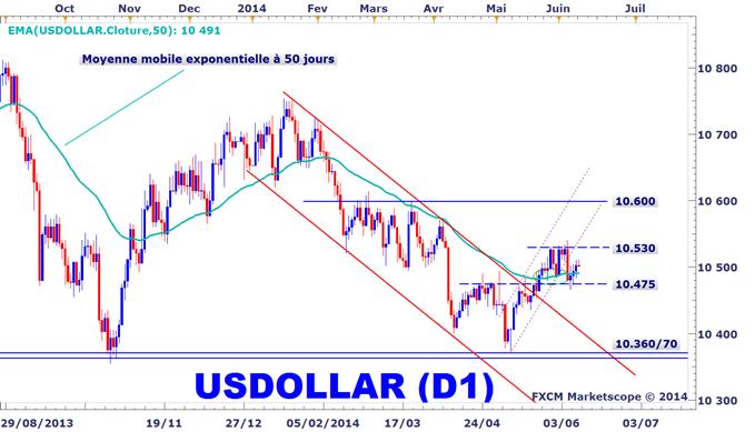 Analyse_technique_du_Dollar