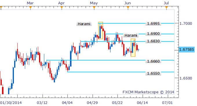 GBP/USD Bearish Pattern Puts 1.6660 In Focus