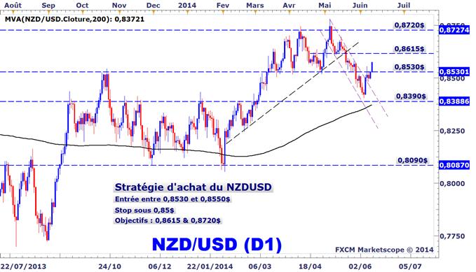 Idée de Trading DailyFX : Stratégies d'achat du dollar néo-zélandais contre l'USD et l'EUR