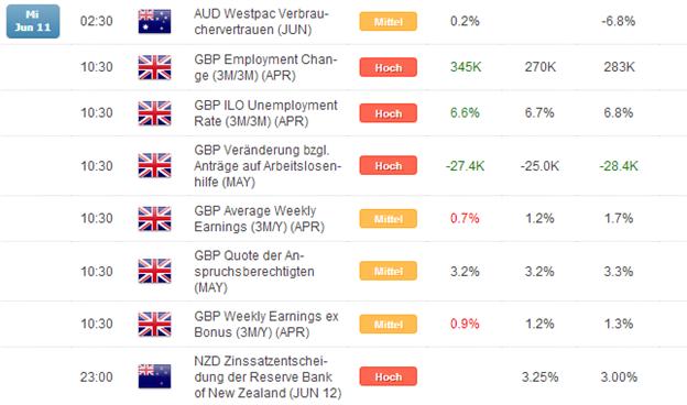 Kurzer Marktüberblick 12.06.2014