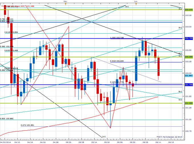 Price & Time: Range to Resume in USD/JPY?