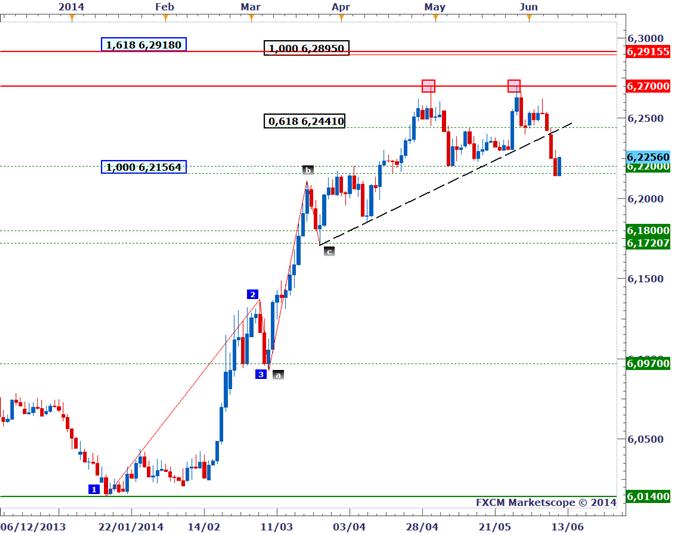 USD/CNH - Bon timing pour vendre le Yuan chinois
