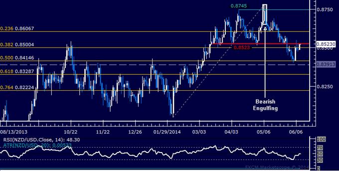 NZD/USD Technical Analysis – Resistance Met Above 0.85