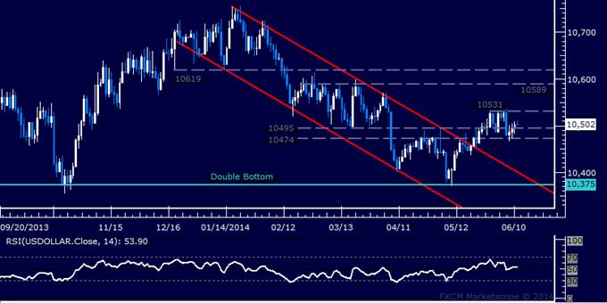 US Dollar technische Analyse – Wichtiger Boden der Range hält