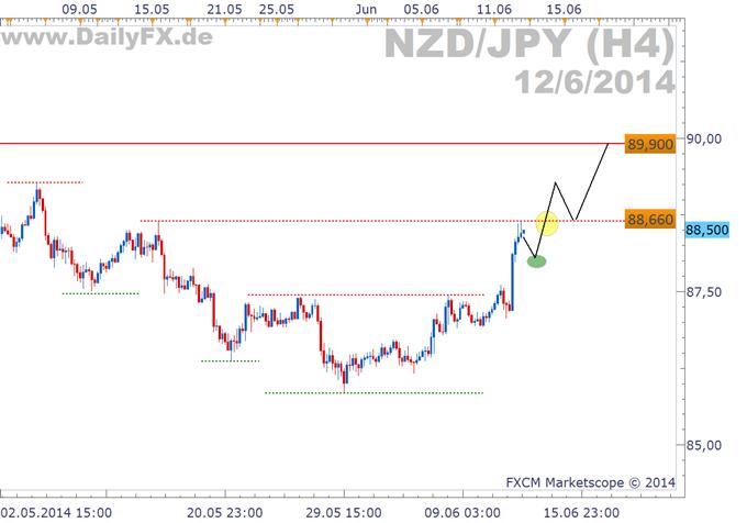 Trading Setup: Longmöglichkeit im NZD/JPY
