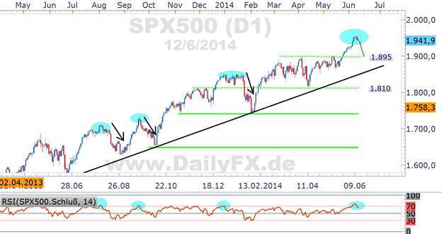 DAX relativ schwach, Abwärtssog sogar unter 9.800 durch US-Märkte denkbar