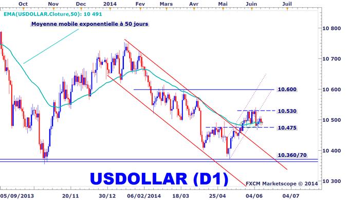 Analyse technique du dollar américain