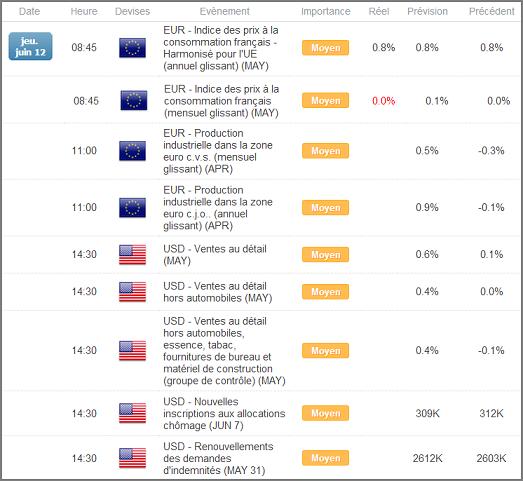 Calendrier économique du Forex