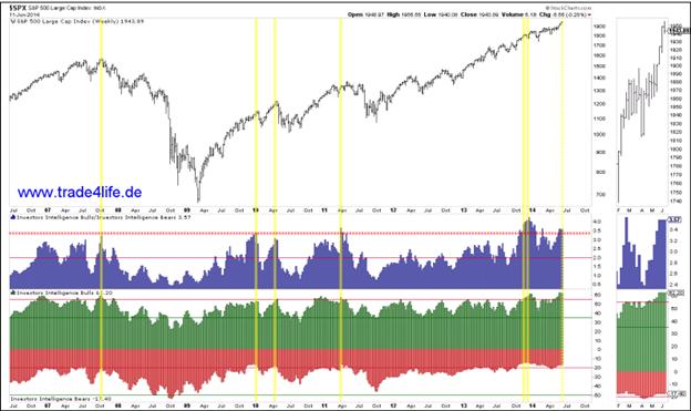 US-Börsenbriefe extrem bullish – was heißt das für den S&P 500?