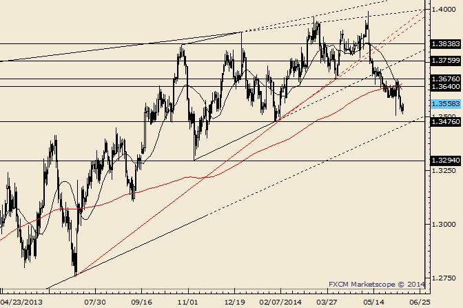 EUR/USD Outside Day-Wende; Widerstand über 1,3600