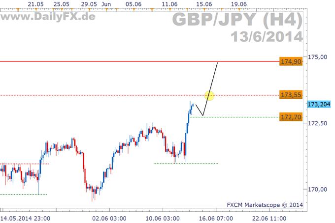 Trading Setup:Longmöglichkeit im GBP/JPY