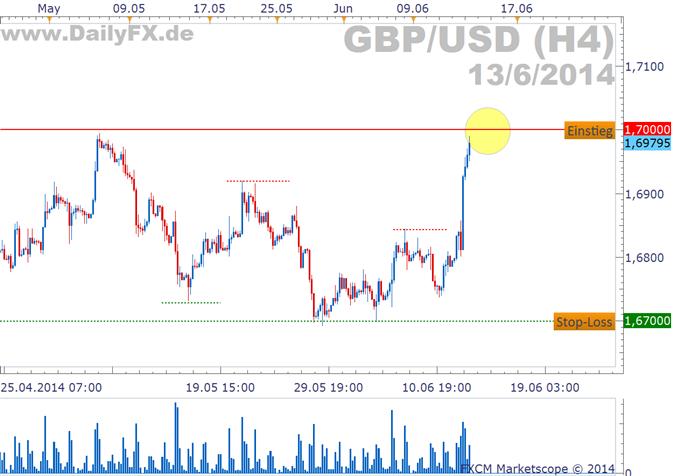 Trading Setup: Longmöglichkeit im GBP/USD