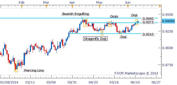 AUD/USD Awaiting Reversal Signal Near Key Resistance