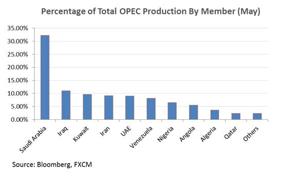 Crude Oil steigt aufgrund von Spannungen im Irak, Safe-Haven Nachfrage unterstützt Gold