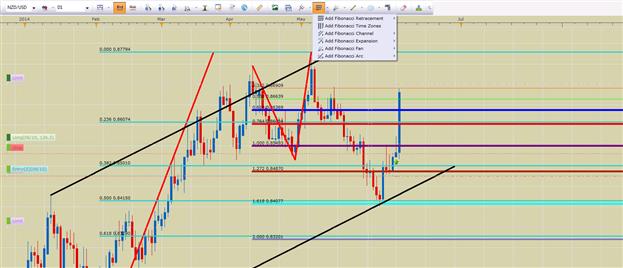 Trading Fibonacci Collisions for Higher Probability Trades
