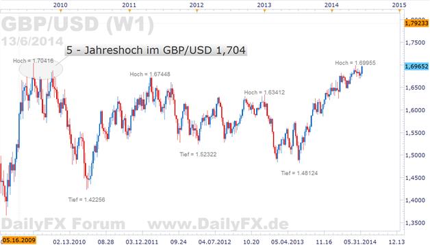 GBP/USD: UK Wirtschaftsleistung übertrifft Vorkrisenniveau, Carneys restriktive Worte lassen Pfund nach oben schnellen